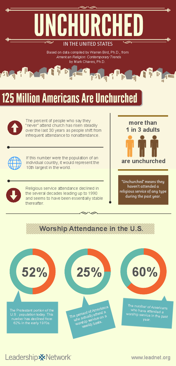 Unchurched-Infographic